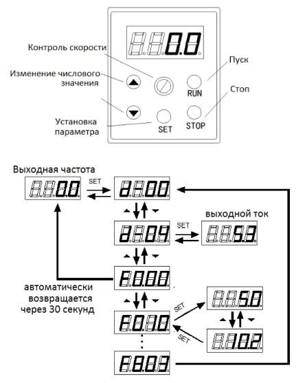 Управление частотным преобразователем IDS Drive M